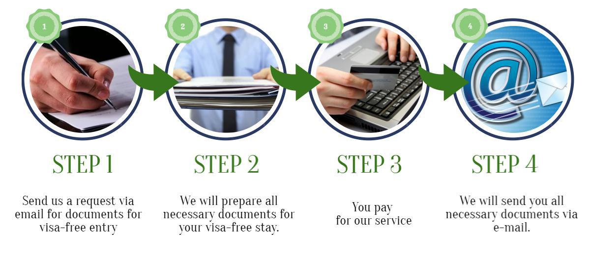 visa free documents